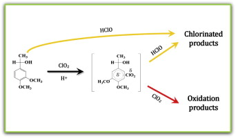 MMS chlorine dioxide oxidize
